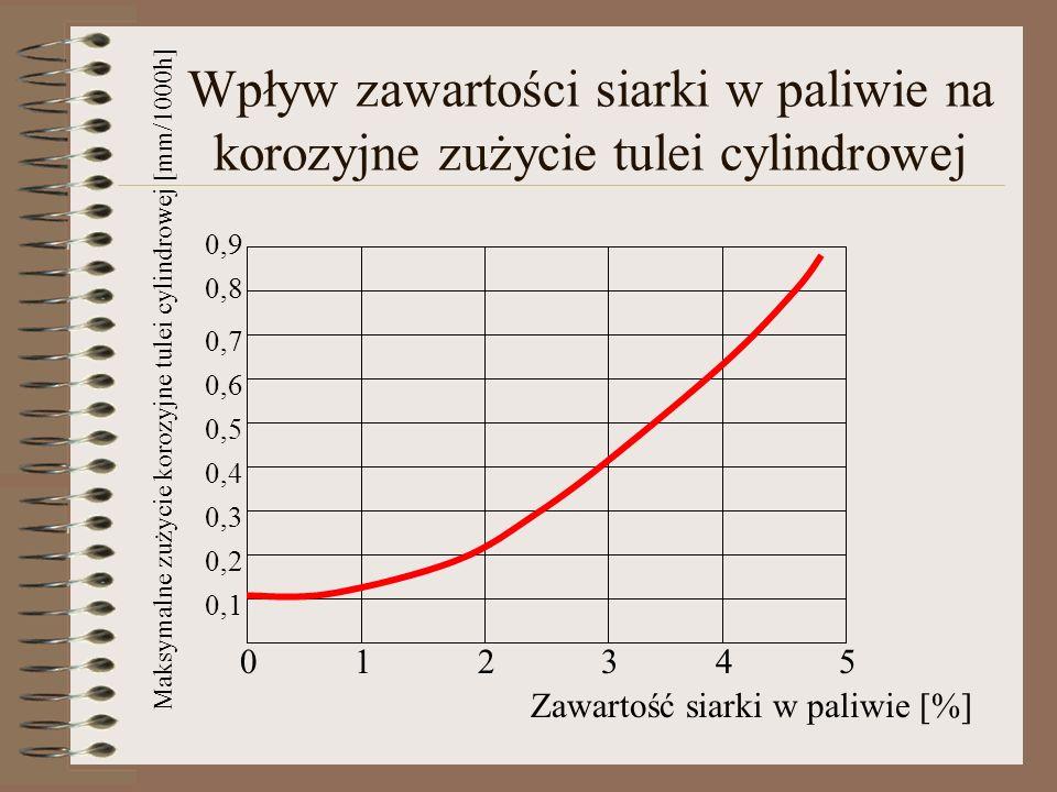 1 2. 3. 4. 5. 0,1. 0,2. 0,3. 0,4. 0,5. 0,6. 0,7. 0,8. 0,9. Zawartość siarki w paliwie [%]